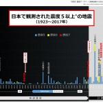 防災ログ_第2回_添付2_全国の震度5以上グラフ